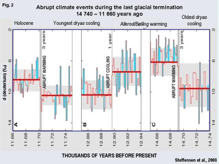 Figure 2. Deuterium-drived determinations of temperatures from Greenland NGRIP ice core for the period 14 740 – 11 660 years-ago, displaying abrupt warming and cooling changes between the 'oldest dryas' cold period, Allerod and Bolling warm periods, youngest Dryas cold period and the Holocene. Note transitions occur over periods of 1 – 3 years (Steffensen et al., 2008).