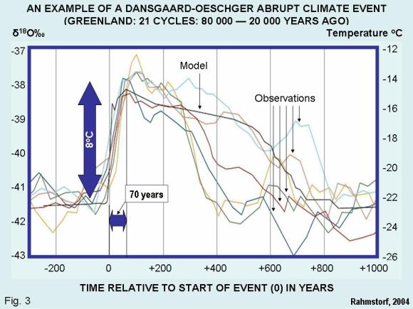 Figure 3. An example of a Dansgaard-Oeschger abrupt climate event. 1 of 21 cycles during the alst ice age, 80 000 – 20 000 years-ago. Greenland ice core (Rahmstorf, 2004).