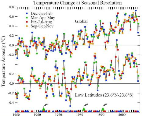 Figure 4. Seasonal-mean global and low-latitude surface temperature, based on an update of the analysis of Hansen et al. (J. Geophys. Res. 106, 23947, 2001).