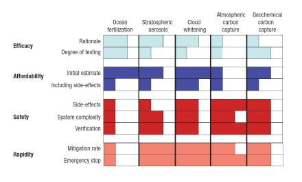 Fig 1. Comparisons of aspects of five geo-engineering proposals