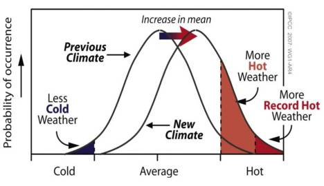 Schematic illustrating the disproportionate effect on extreme and record temperatures when the mean temperature increases, for a normal temperature distribution.