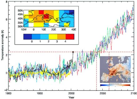 The European heatwave of 2003 in historical and future context. The black line shows recorded summer temperatures in Europe, with the cross showing the extremely hot summer of 2003. Also shown in various colours are some climate model simulations which match historical records and project ongoing warming under a scenario which includes only a gradual reduction in human-caused greenhouse gases. Climate variability is superimposed on the warming trend, but the impact on extremes is also clear. Following the red dashed line it is clear that by 2040, the anomalously hot summer of 2003 with be merely an average summer. By 2060, it will be positively chilly.