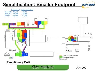 AP1000 footprint