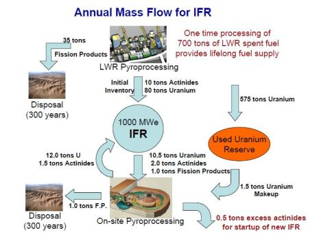 http://bravenewclimate.com/2012/10/23/the-case-for-near-term-commercial-demonstration-of-the-integral-fast-reactor/
