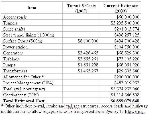 Pumped hydro energy storage cost estimates for a for Online construction cost estimator