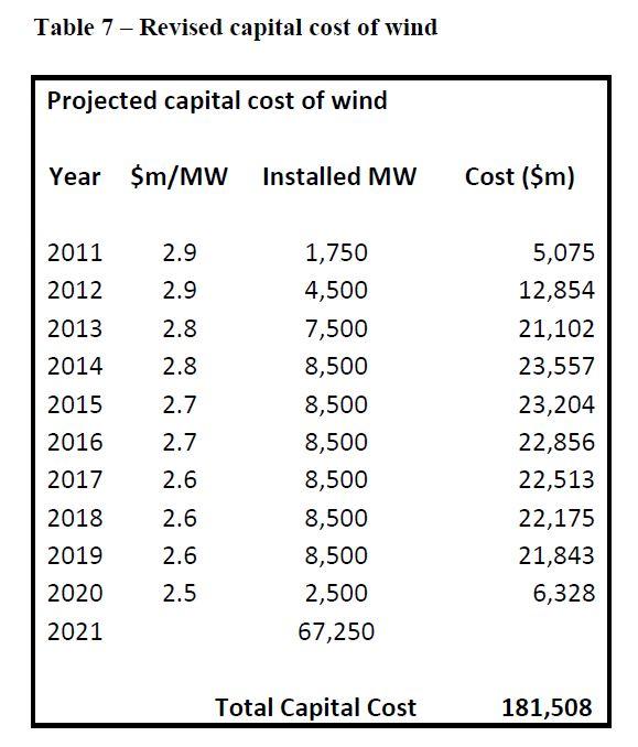 Zero Carbon Australia – Stationary Energy Plan' – Critique