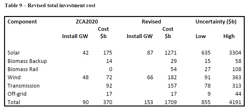 estimating cost of capital in uncertain