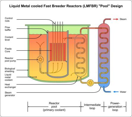 Advanced nuclear power systems to mitigate climate change for Pool design reactor