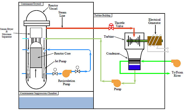 Further technical information on fukushima reactors brave new climate 2 ccuart Gallery