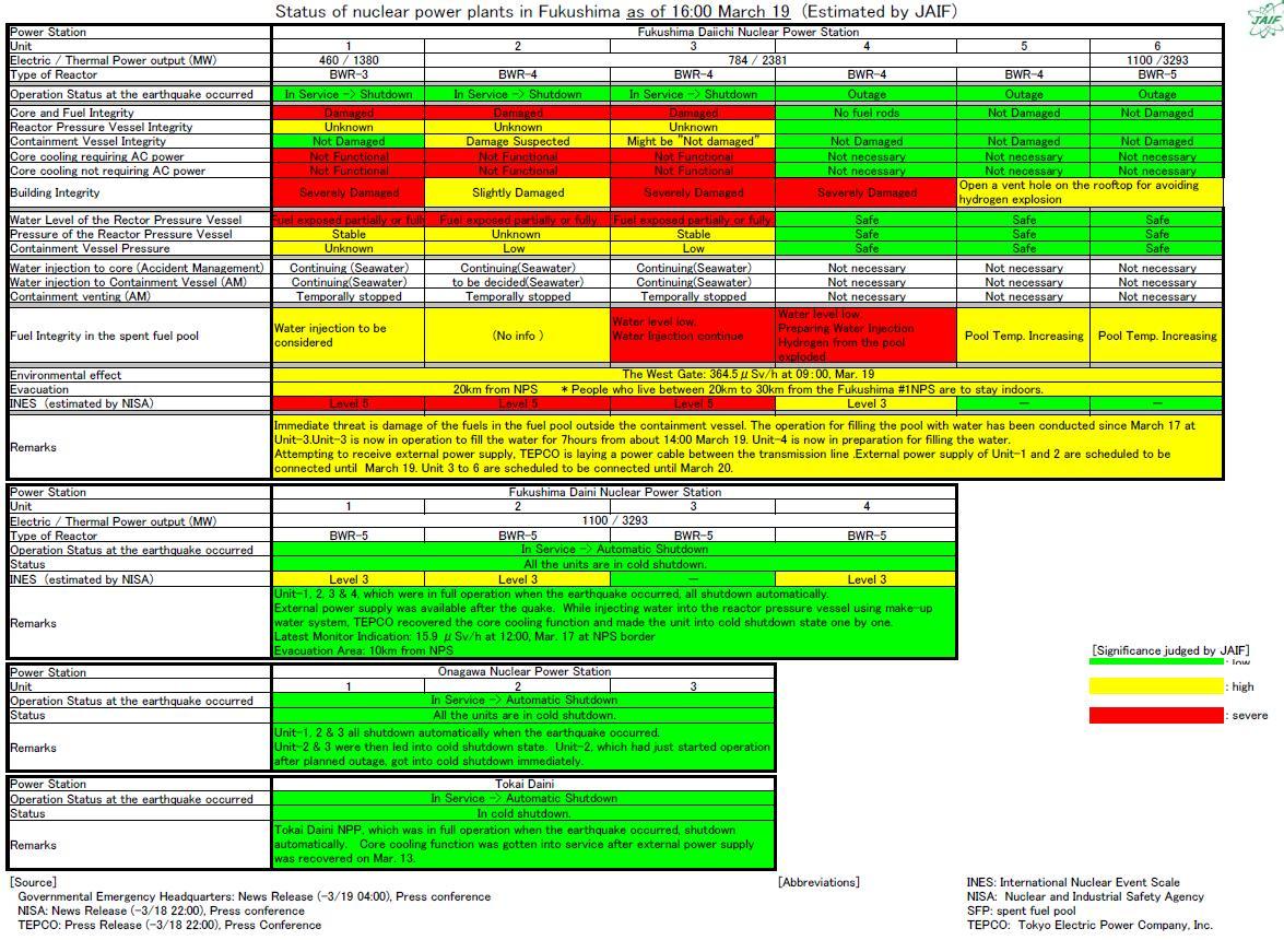 project status report