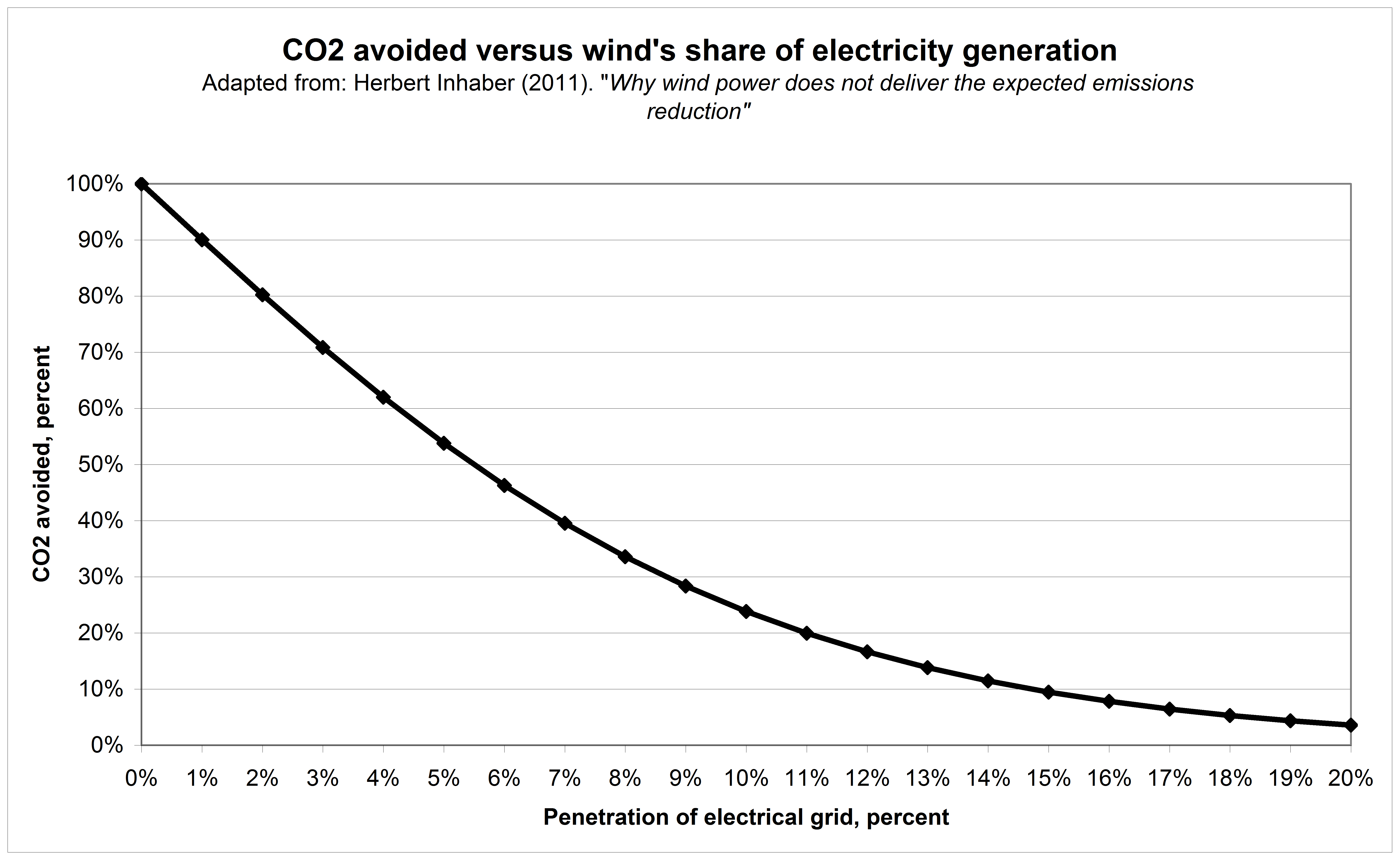 Wind energy cost graphs