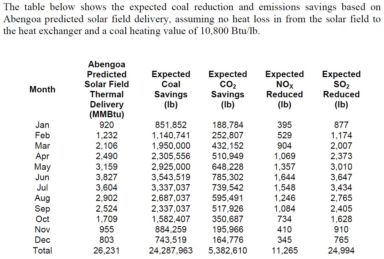 Lacklustre results from the colorado integrated solar project so the expected coal savings converting to tonnes was 11017 t of coal and 2442 t of co2 e that is the actual performance was 22 of the predicted nvjuhfo Images