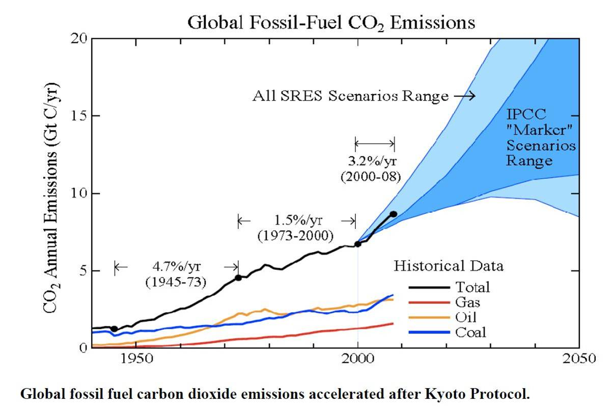 Radiocarbon dating fossil fuels