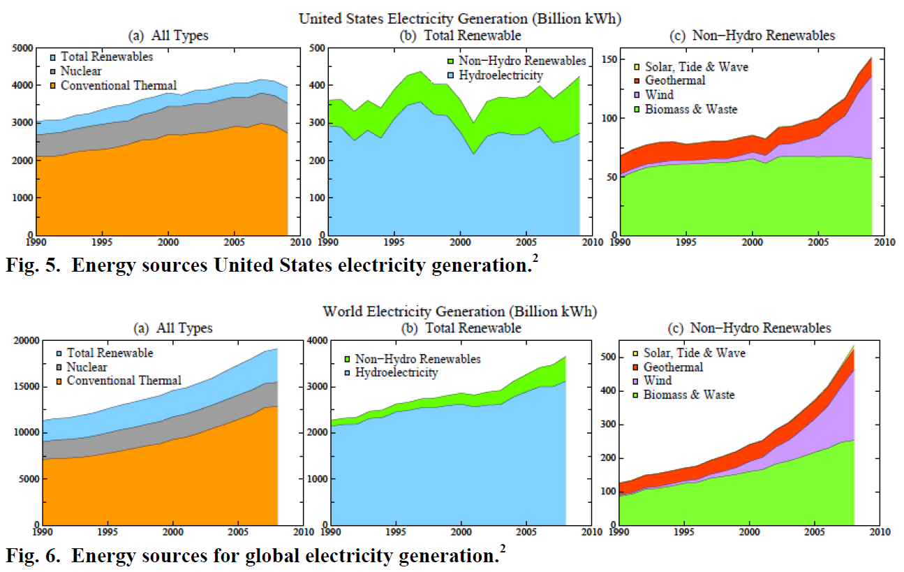 hansen warns not to drink sustainable energy kool aid brave new hydropower has contributed more to global growth than all other renewable energies together meanwhile fossil fuel use has continued to increase