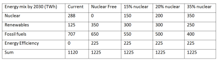 Table 1. Energy mix scenarios for Japan by 2030