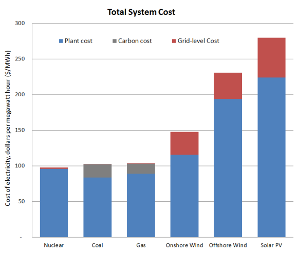 Figure 1: Total system cost for generation technology (2012) including carbon and grid-level costs