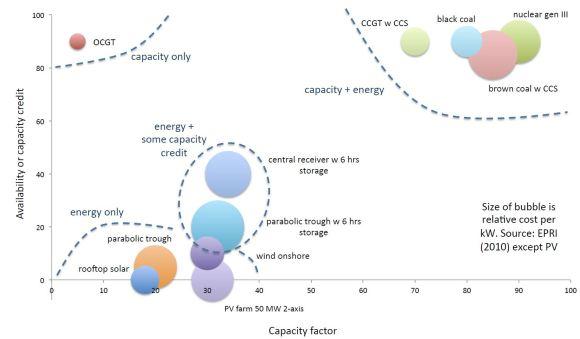 Fig 4.5 (pg 37) from Palmer (2014), Energy in Australia (Springer books)