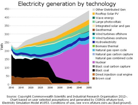 A possible future energy scenario for Australia, in which a mix of renewables, new nuclear and fossil fuels with carbon capture and storage is progressively deployed so as to substantially cut carbon emissions while also allowing for a growing demand for electricity, battery vehicles and industrial heat. (Image: http://efuture.csiro.au/#scenarios)