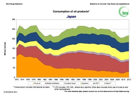 JAPAN1-oil-use