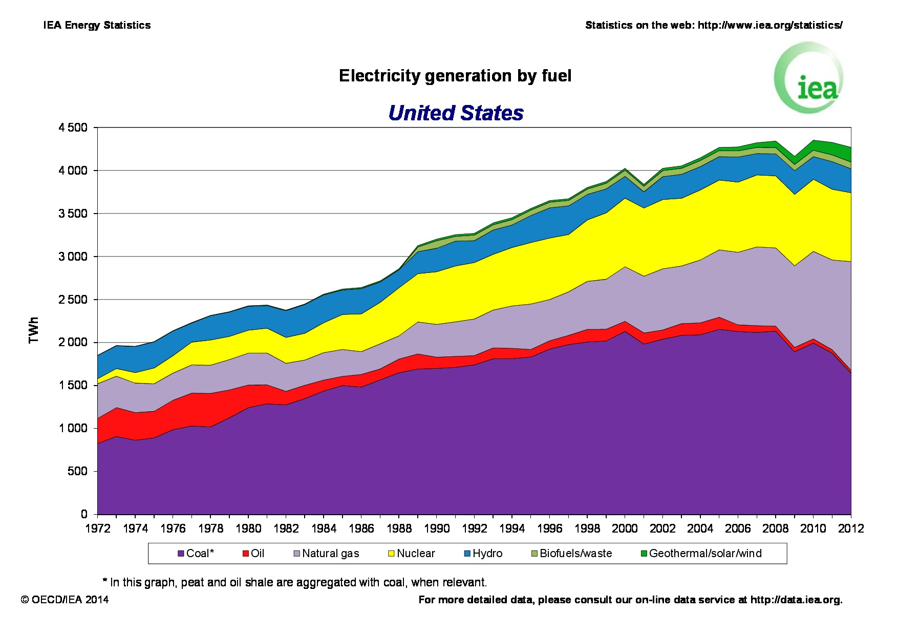 Usa Electricity By Fuel