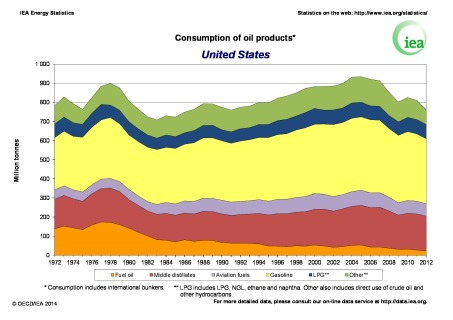 USA-oil-use