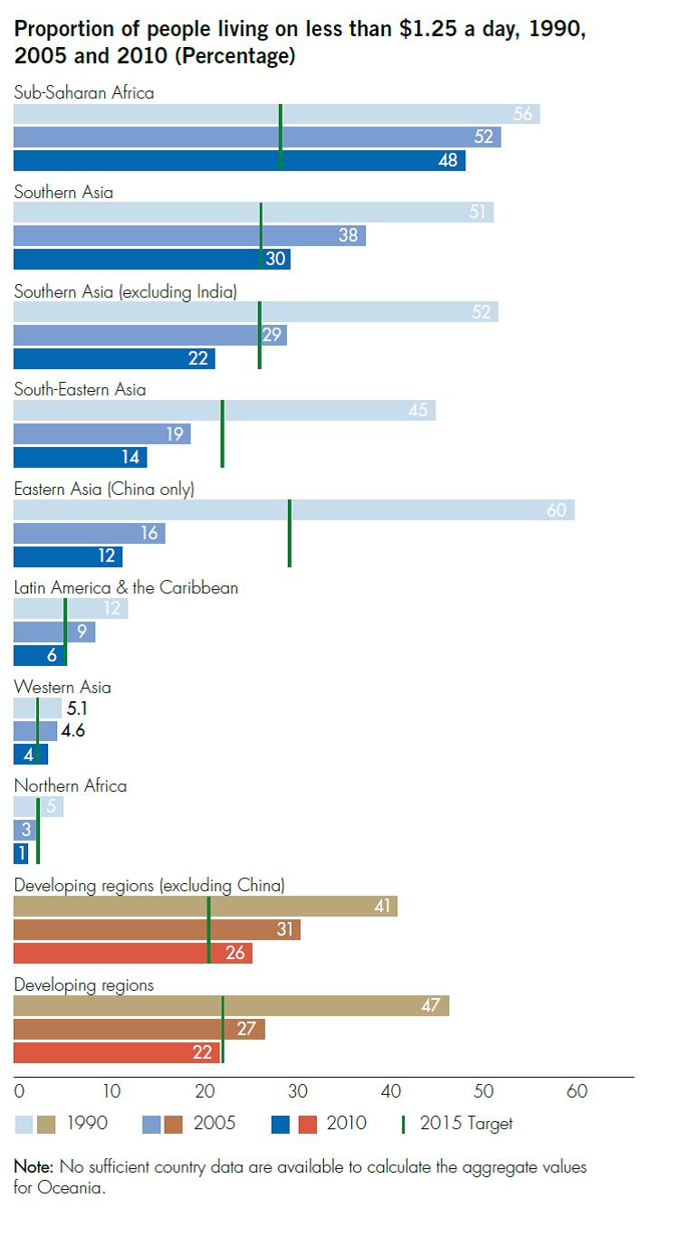 Current World Energy Demand, Ethical World Energy Demand