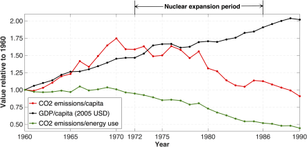 Swedish total CO2 emissions and GDP per capita 1960–1990, normalized to the level of 1960.